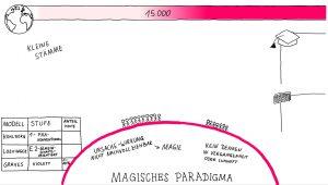 magisches Paradigma