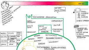 postmodern pluralistisches Paradigma