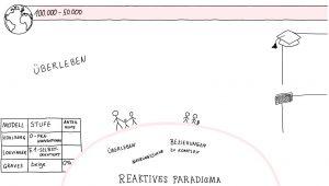 reaktives Paradigma