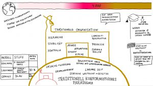 traditionell konformistisches Paradigma
