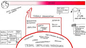 tribal impulsives Paradigma